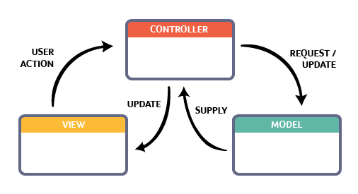 ABAP Object Oriented with Model View Controller (MVC) – Part